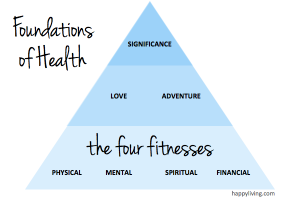 Happy Living's Seven Foundations of Health - Four Fitnesses, Love and Adventure, Significance | happyliving.com