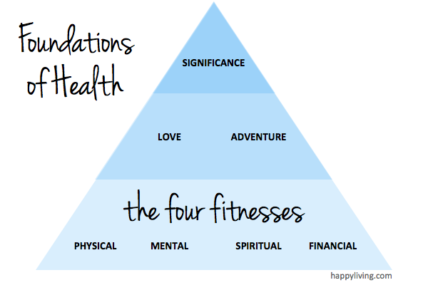 foundations of health - the four fitnesses, love and adventure, significance | happyliving.com